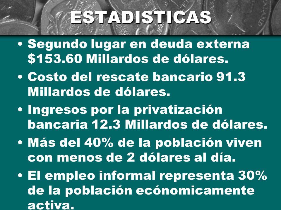 ESTADISTICAS Más del 28% de la población (27 millones) viven en la pobreza extrema. Más de 15% de la población (14 millones) viven en la pobreza. Nues