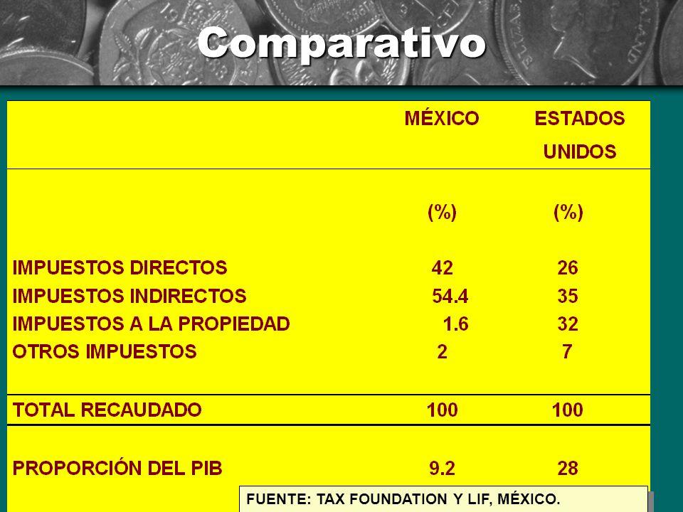 Impuestos Federales Instrucciones: Estos son gráficos incrustados. Para modificar un gráfico, haga doble clic en cualquier parte del mismo. Cuando hay