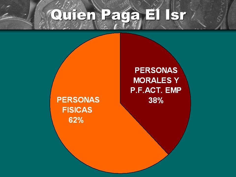 Padrón De Contribuyentes POR CIENTO PERSONAS MORALES 2 PERSONAS FISICAS 98 SUELDOS 66 INDEPENDIENTES 14 ACT. EMPRESARIAL 7 OTROS 11 ----------- TOTAL