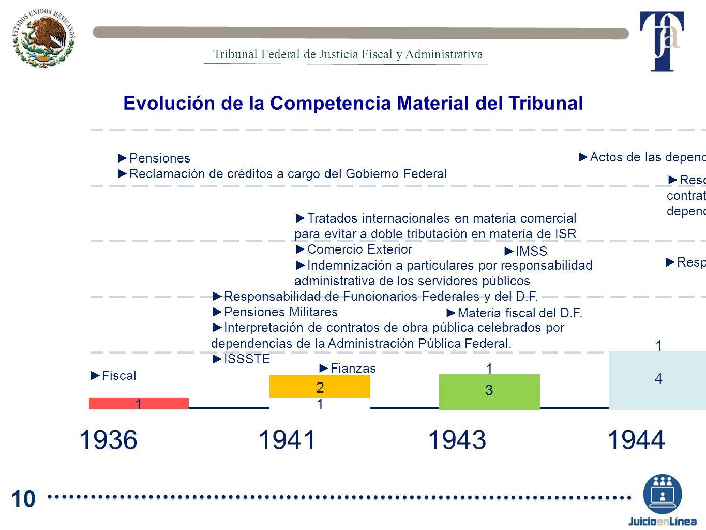 Evolución de la Competencia Material del Tribunal 23 22 1 21 1 23 20 1 19 1 18 1 16 2 13 3 12 1 10 2 6 4 5 1 4 1 3 1 2 11 2010200920082007200620052000