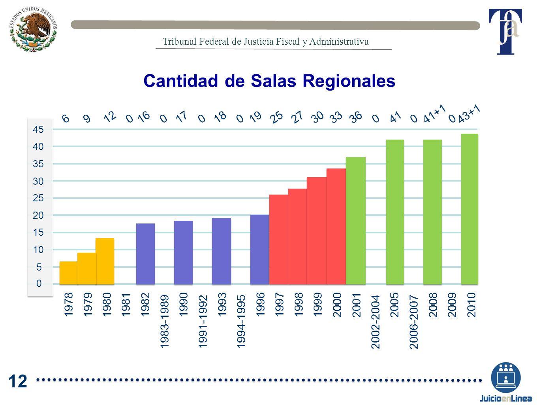 Cantidad de Salas Regionales 19781979198019811982 1983-1989 1990 1991-1992 1993 1994-1995 199619971998199920002001 2002-2004 2006-2007 20082009 2010 2