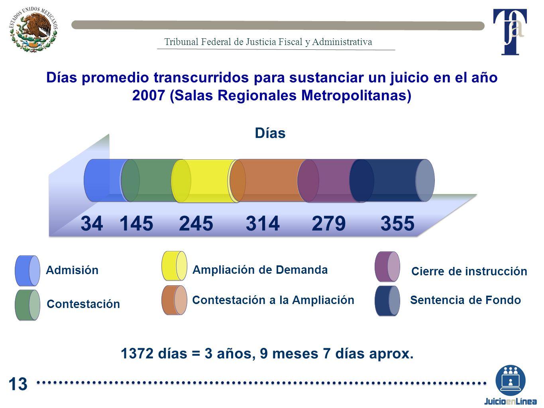 1372 días = 3 años, 9 meses 7 días aprox. Días promedio transcurridos para sustanciar un juicio en el año 2007 (Salas Regionales Metropolitanas) 34145
