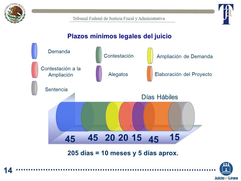 Plazos mínimos legales del juicio 205 días = 10 meses y 5 días aprox. 45 20 Demanda Contestación a la Ampliación Contestación Elaboración del Proyecto