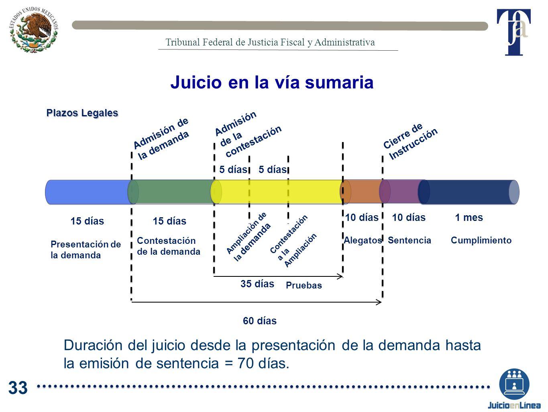 Juicio en la vía sumaria Duración del juicio desde la presentación de la demanda hasta la emisión de sentencia = 70 días. Plazos Legales 15 días 60 dí