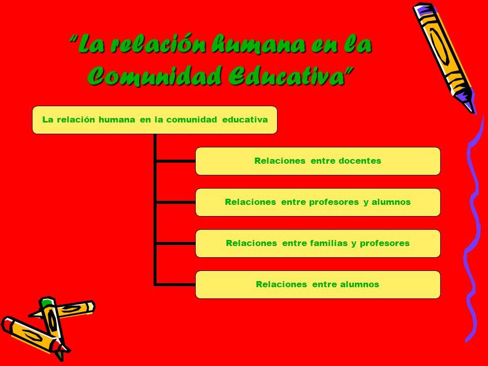 La relación humana en la comunidad educativa Relaciones entre docentes Relaciones entre profesores y alumnos Relaciones entre familias y profesores Re