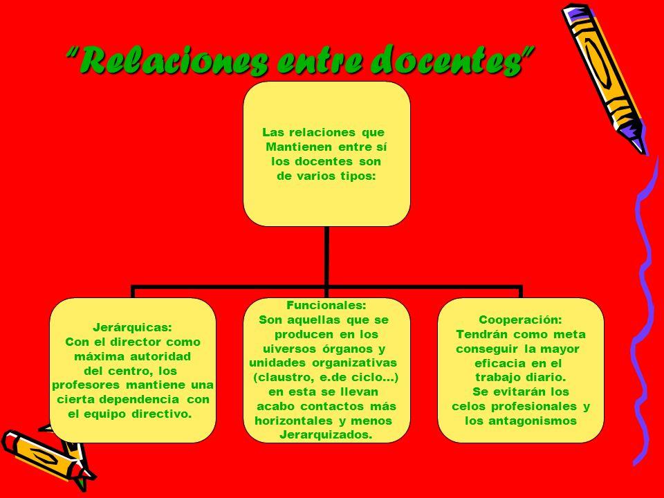 Relaciones entre docentes Las relaciones que Mantienen entre sí los docentes son de varios tipos: Jerárquicas: Con el director como máxima autoridad d