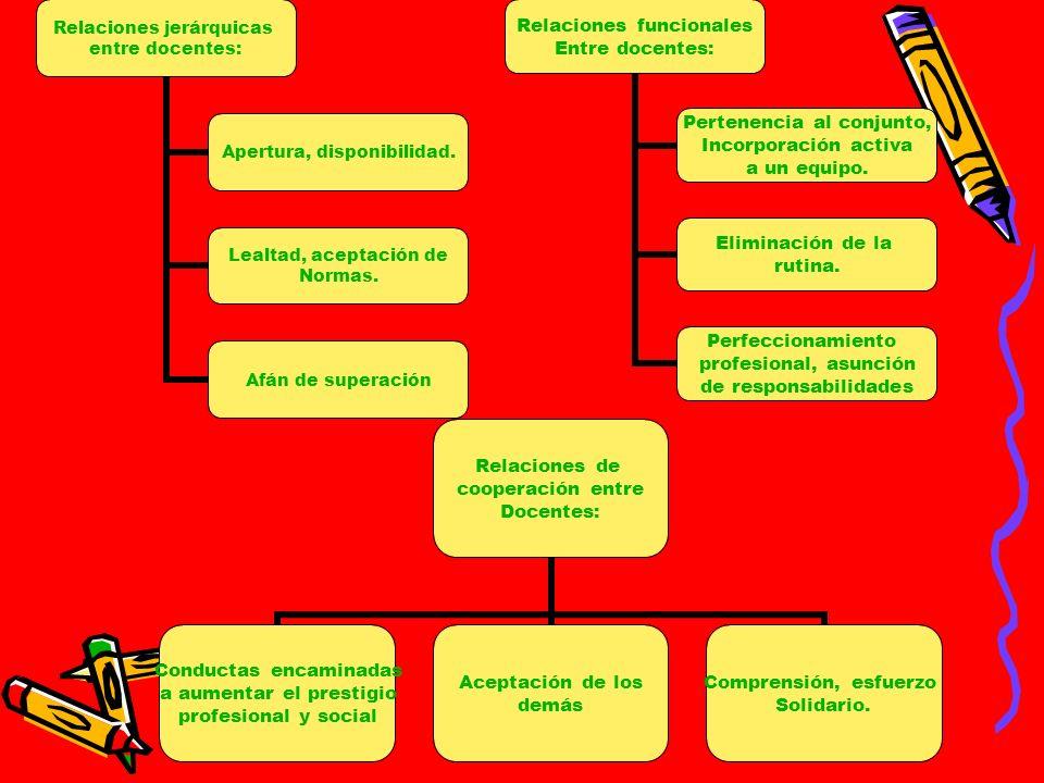 Relaciones jerárquicas entre docentes: Apertura, disponibilidad. Lealtad, aceptación de Normas. Afán de superación Relaciones funcionales Entre docent