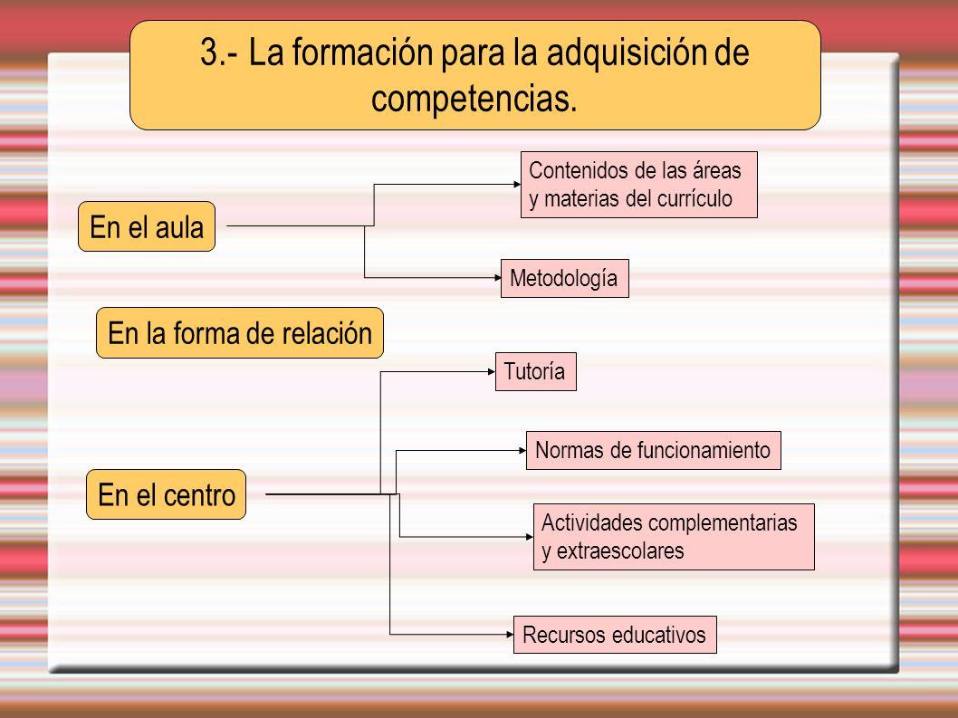 3.- La formación para la adquisición de competencias. En el aula En el centro En la forma de relación Metodología Contenidos de las áreas y materias d