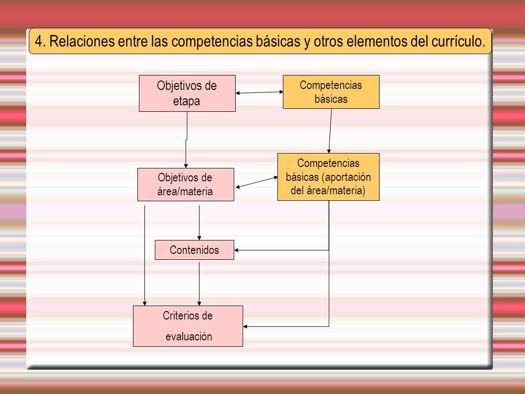 4. Relaciones entre las competencias básicas y otros elementos del currículo. Objetivos de etapa Contenidos Competencias básicas (aportación del área/