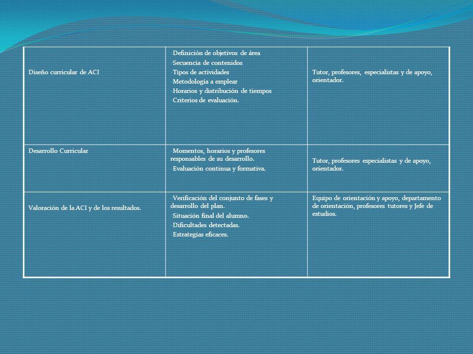 Diseño curricular de ACI - Definición de objetivos de área - Secuencia de contenidos - Tipos de actividades - Metodología a emplear - Horarios y distr
