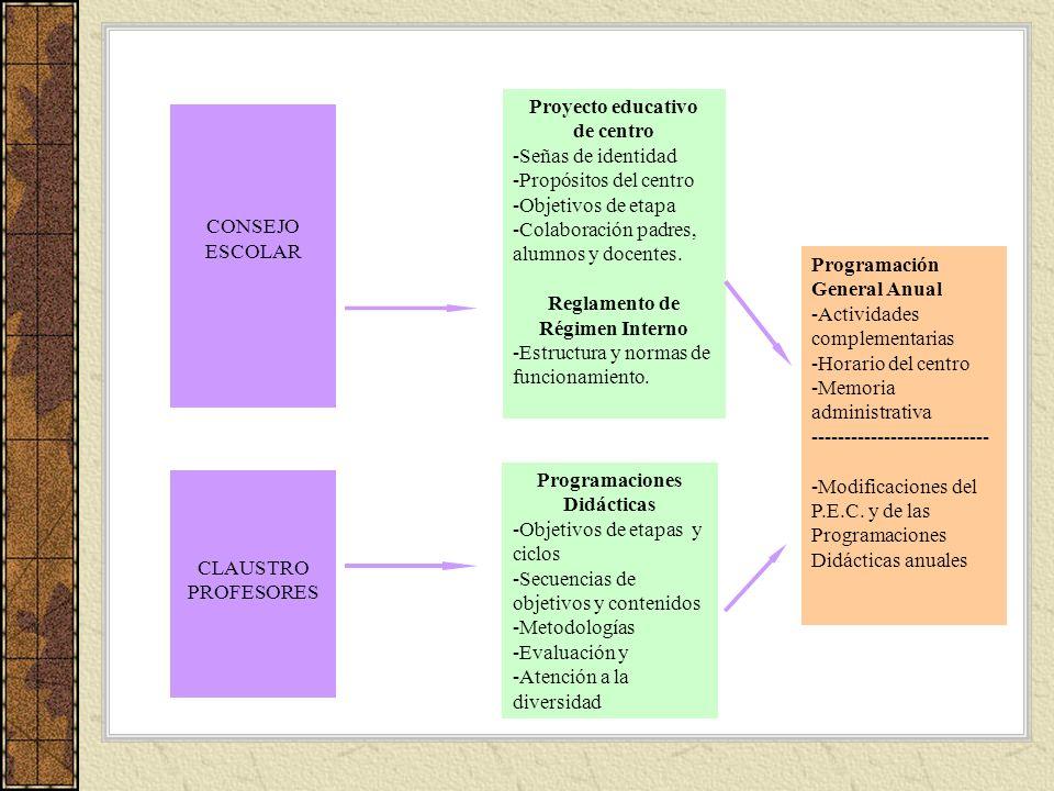 CONSEJO ESCOLAR CLAUSTRO PROFESORES Proyecto educativo de centro -Señas de identidad -Propósitos del centro -Objetivos de etapa -Colaboración padres,