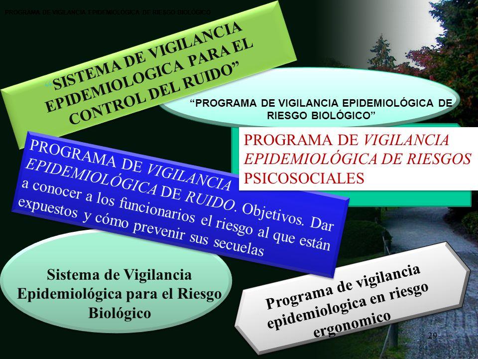 28 meorjuelar@unal.edu.co Finalidad de un Sistema de Vigilancia Identificar los factores de riesgo o factores protectores relacionados con los eventos