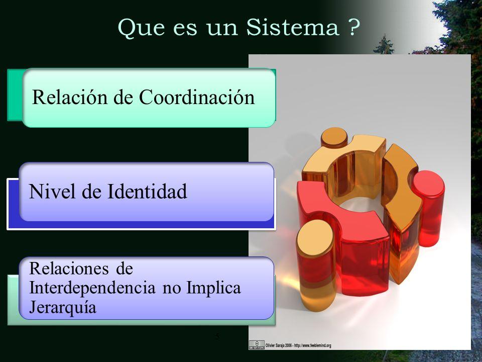 4meorjuelar@unal.edu.co4 Que es un Sistema? Guardan una relación de coordinación con sus componentes Guardan una relación de coordinación con sus comp