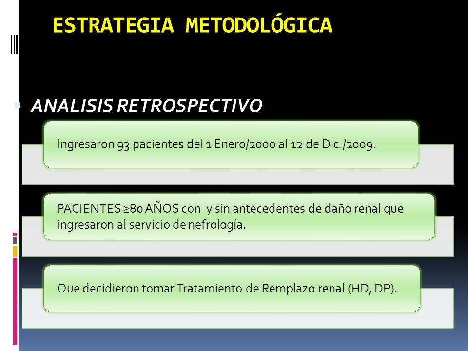 ESTRATEGIA METODOLÓGICA ANALISIS RETROSPECTIVO Ingresaron 93 pacientes del 1 Enero/2000 al 12 de Dic./2009. PACIENTES 80 AÑOS con y sin antecedentes d