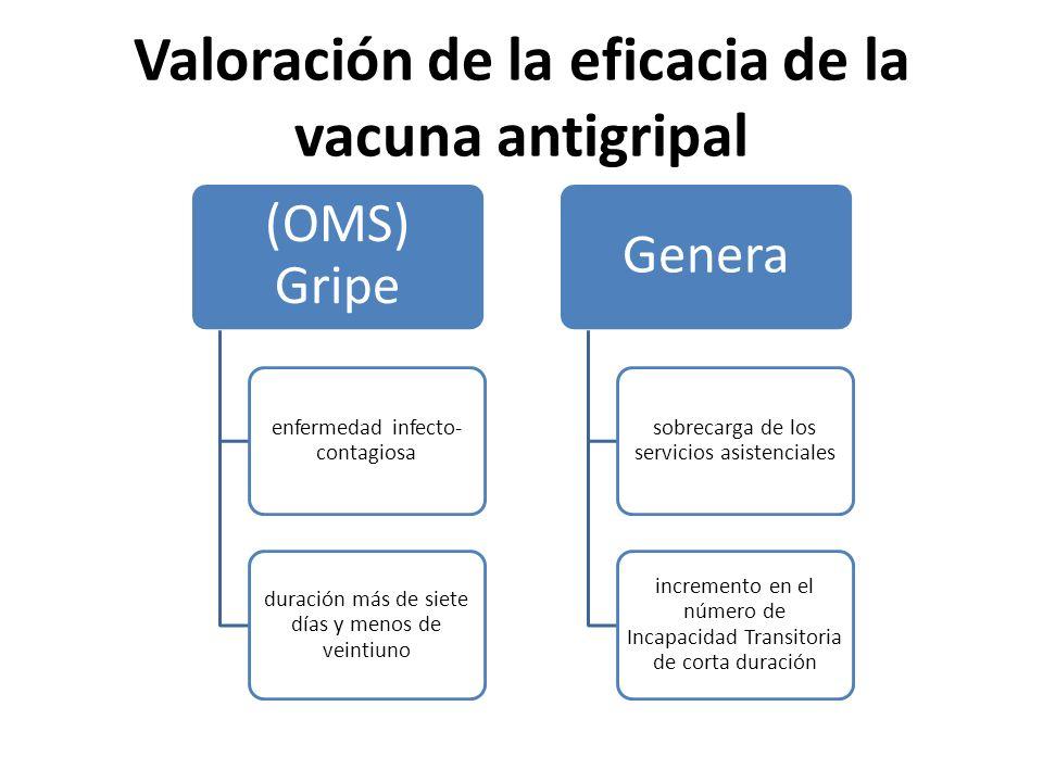 Valoración de la eficacia de la vacuna antigripal (OMS) Gripe enfermedad infecto- contagiosa duración más de siete días y menos de veintiuno Genera so
