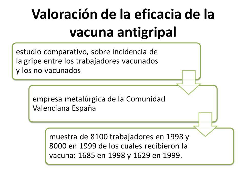 Valoración de la eficacia de la vacuna antigripal estudio comparativo, sobre incidencia de la gripe entre los trabajadores vacunados y los no vacunado