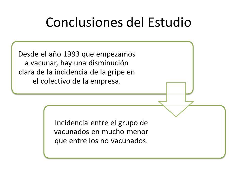 Conclusiones del Estudio Desde el año 1993 que empezamos a vacunar, hay una disminución clara de la incidencia de la gripe en el colectivo de la empre