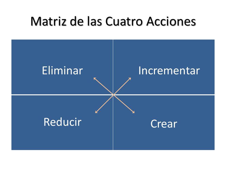 Matriz de las Cuatro Acciones EliminarIncrementar Crear Reducir