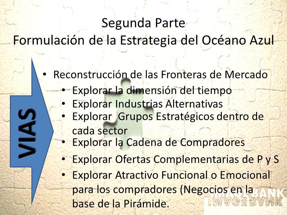 Segunda Parte Formulación de la Estrategia del Océano Azul Reconstrucción de las Fronteras de Mercado VIAS Explorar la dimensión del tiempo Explorar I