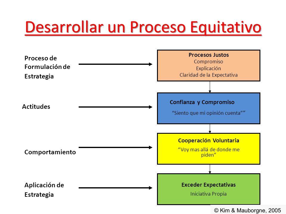 Desarrollar un Proceso Equitativo Procesos Justos Compromiso Explicación Claridad de la Expectativa Cooperación Voluntaria Voy mas allá de donde me pi