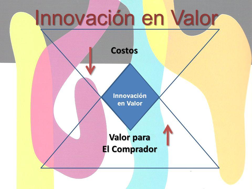 Innovación en Valor Costos Valor para El Comprador Innovación en Valor