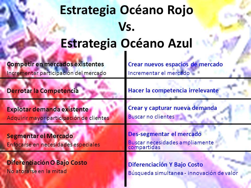Estrategia Océano Rojo Vs. Estrategia Océano Azul Competir en mercados existentes Incrementar participación del mercado Derrotar la Competencia Explot