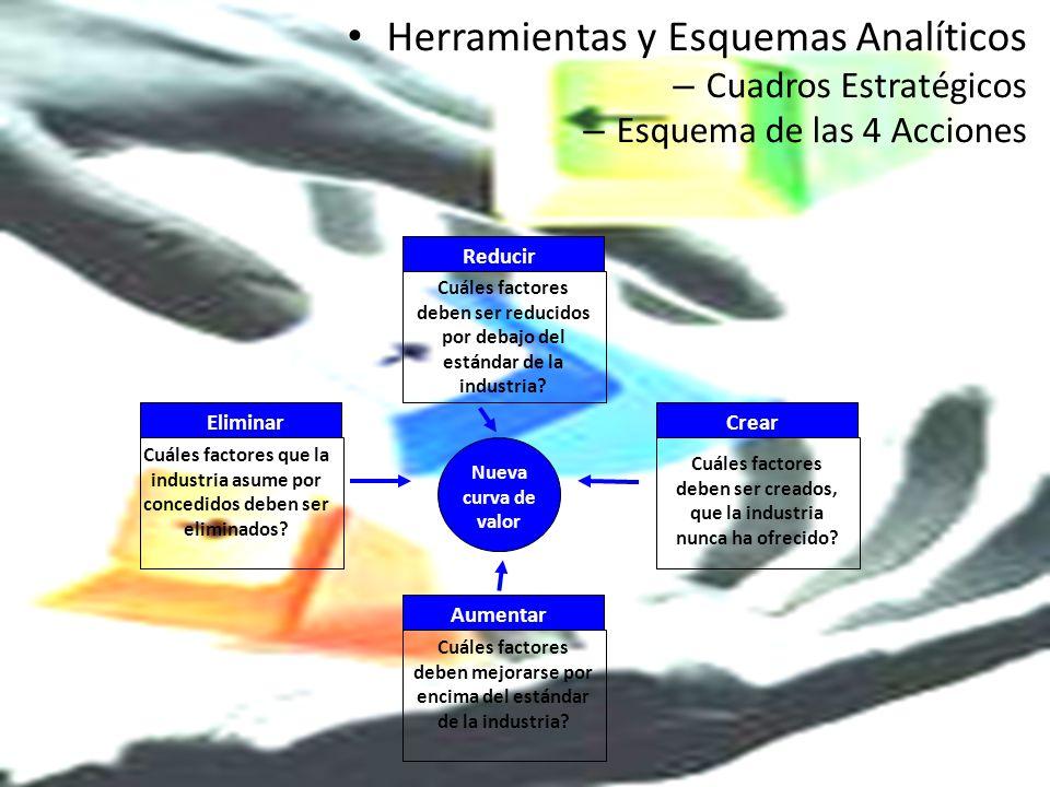 Herramientas y Esquemas Analíticos – Cuadros Estratégicos – Esquema de las 4 Acciones Cuáles factores que la industria asume por concedidos deben ser