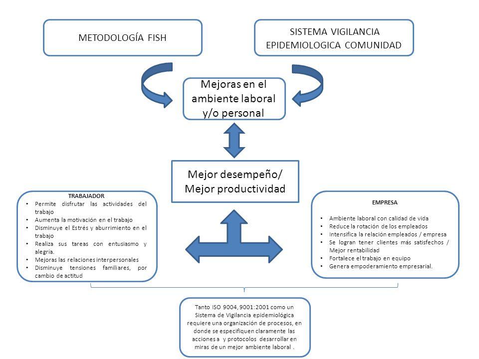 METODOLOGÍA FISH SISTEMA VIGILANCIA EPIDEMIOLOGICA COMUNIDAD Mejoras en el ambiente laboral y/o personal Mejor desempeño/ Mejor productividad TRABAJAD