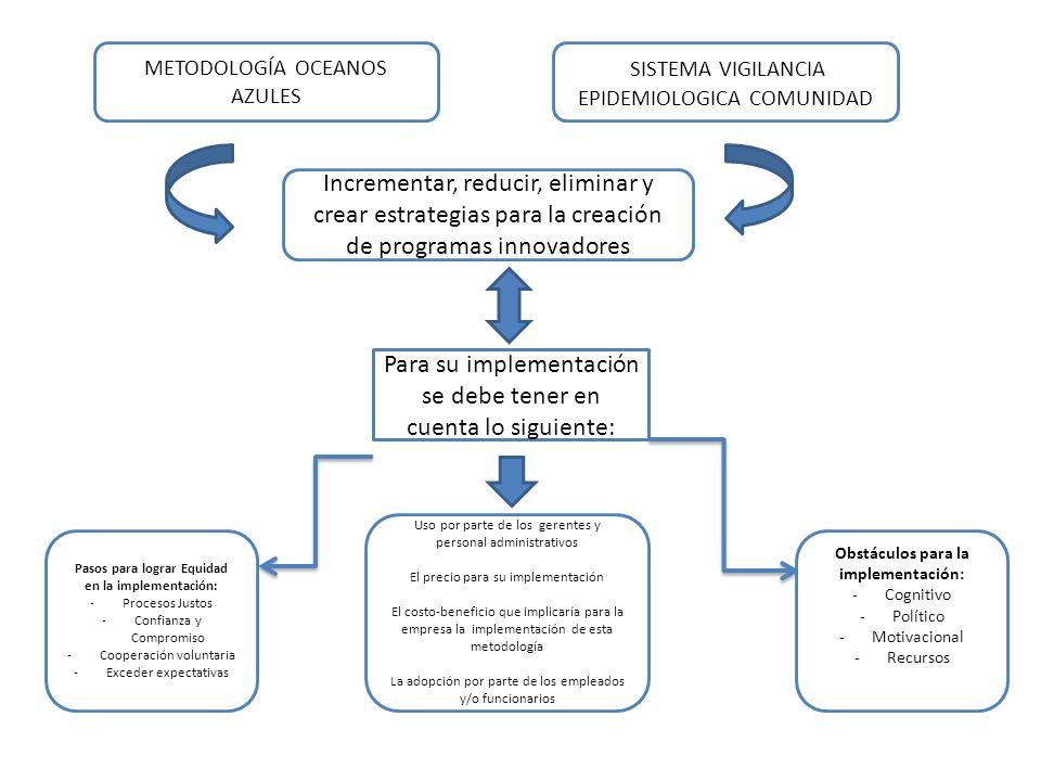 METODOLOGÍA OCEANOS AZULES SISTEMA VIGILANCIA EPIDEMIOLOGICA COMUNIDAD Incrementar, reducir, eliminar y crear estrategias para la creación de programa