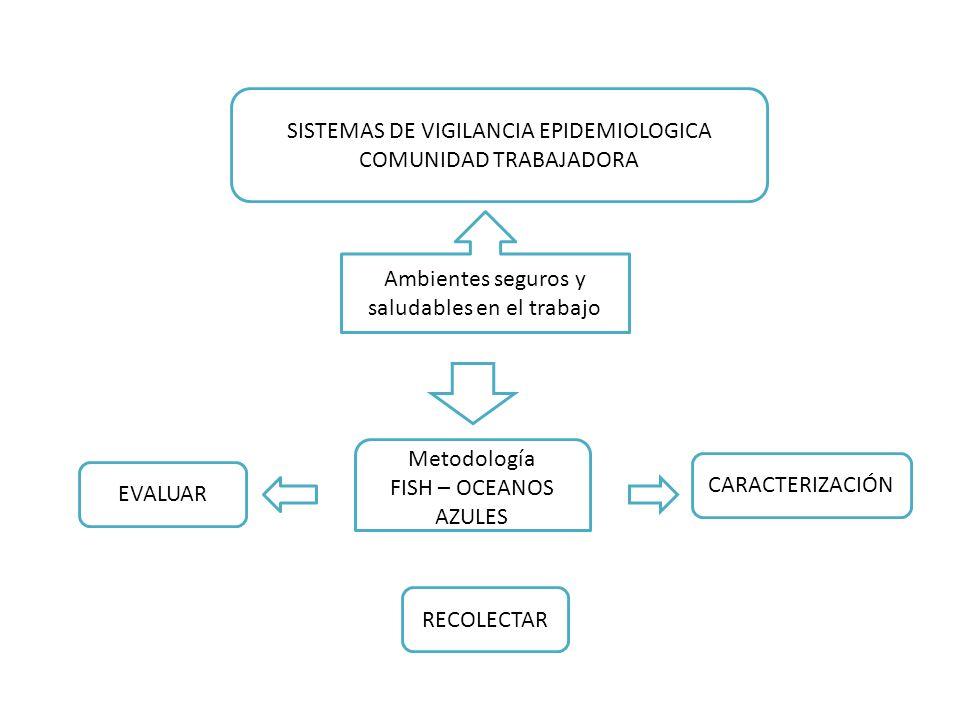 SISTEMAS DE VIGILANCIA EPIDEMIOLOGICA COMUNIDAD TRABAJADORA Ambientes seguros y saludables en el trabajo Metodología FISH – OCEANOS AZULES EVALUAR REC
