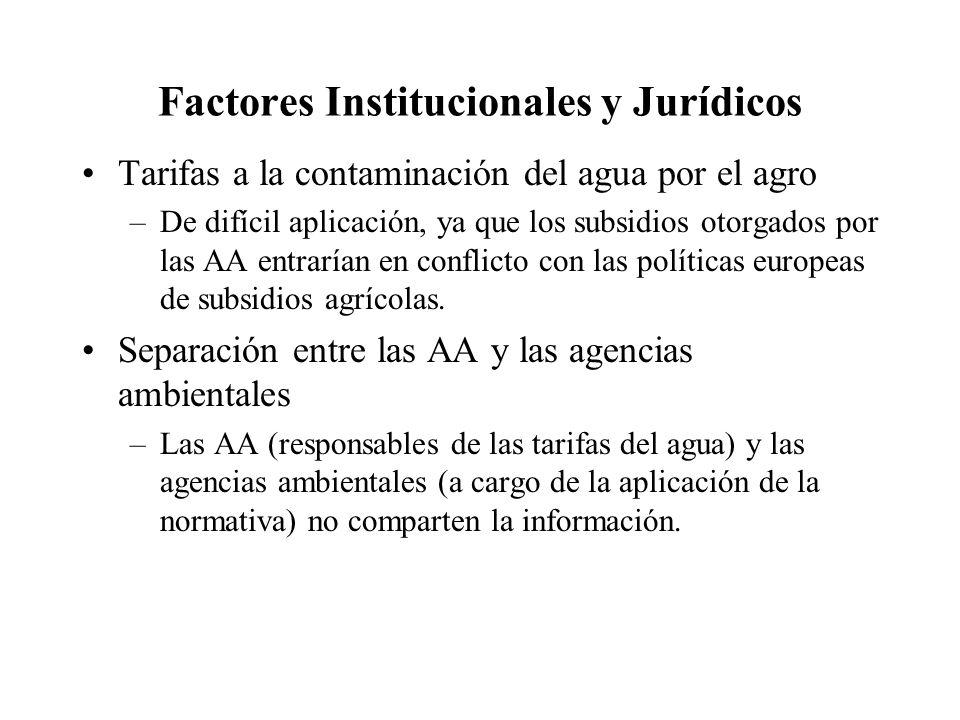 Factores Institucionales y Jurídicos Tarifas a la contaminación del agua por el agro –De difícil aplicación, ya que los subsidios otorgados por las AA entrarían en conflicto con las políticas europeas de subsidios agrícolas.