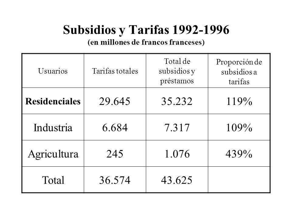 Subsidios y Tarifas 1992-1996 (en millones de francos franceses) UsuariosTarifas totales Total de subsidios y préstamos Proporción de subsidios a tarifas Residenciales 29.64535.232119% Industria6.6847.317109% Agricultura2451.076439% Total36.57443.625