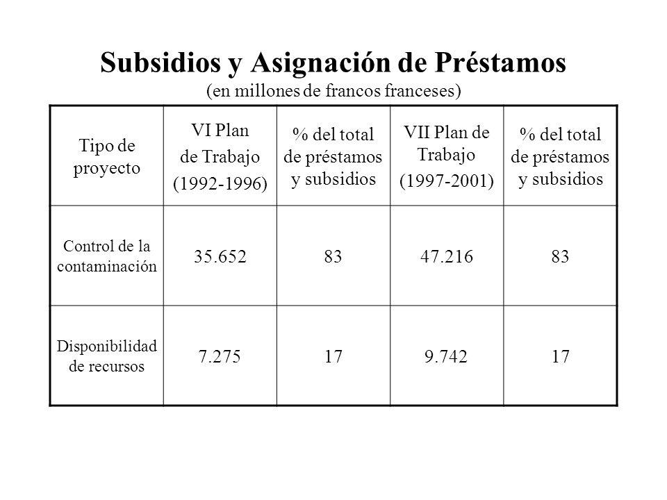 Subsidios y Asignación de Préstamos (en millones de francos franceses) Tipo de proyecto VI Plan de Trabajo (1992-1996) % del total de préstamos y subsidios VII Plan de Trabajo (1997-2001) % del total de préstamos y subsidios Control de la contaminación 35.6528347.21683 Disponibilidad de recursos 7.275179.74217