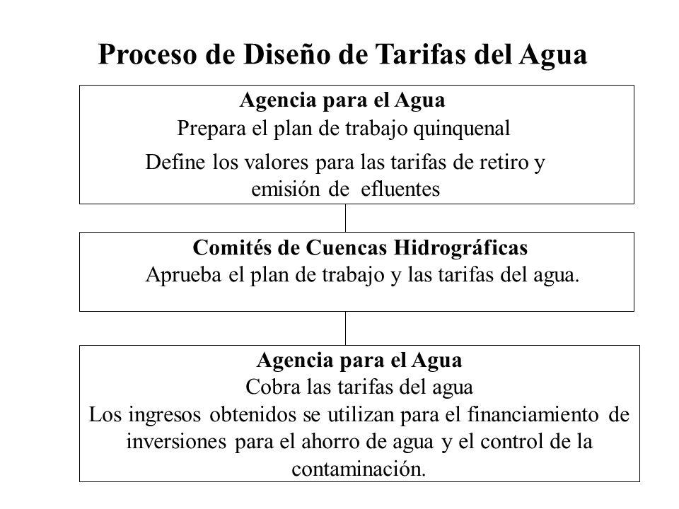 Agencia para el Agua Cobra las tarifas del agua Los ingresos obtenidos se utilizan para el financiamiento de inversiones para el ahorro de agua y el control de la contaminación.