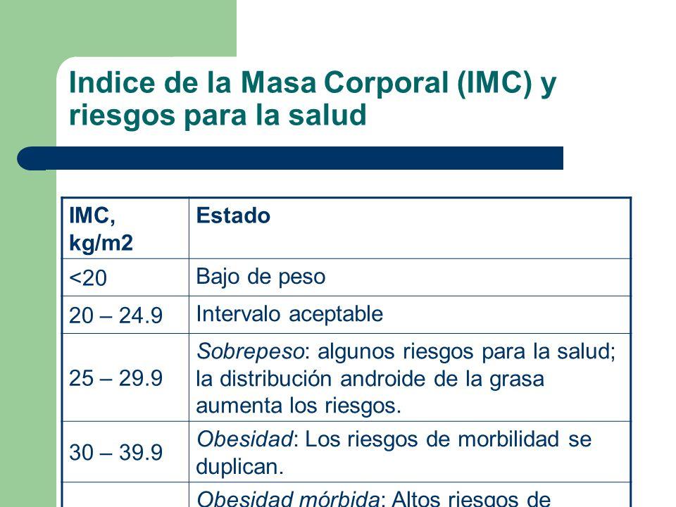 Indice de la Masa Corporal (IMC) y riesgos para la salud IMC, kg/m2 Estado <20 Bajo de peso 20 – 24.9 Intervalo aceptable 25 – 29.9 Sobrepeso: algunos