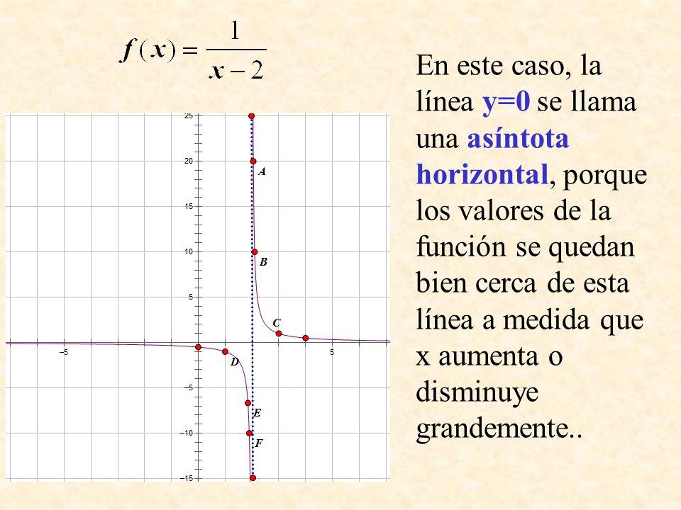 En este caso, la línea y=0 se llama una asíntota horizontal, porque los valores de la función se quedan bien cerca de esta línea a medida que x aument
