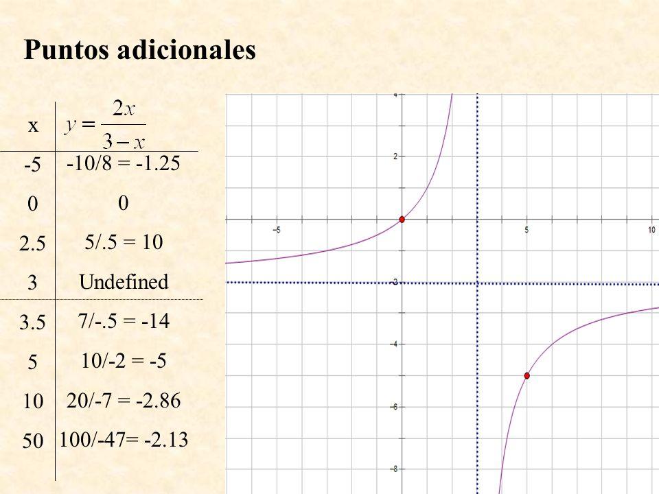 Puntos adicionales x -5 0 2.5 3 3.5 5 10 50 -10/8 = -1.25 0 5/.5 = 10 Undefined 7/-.5 = -14 10/-2 = -5 20/-7 = -2.86 100/-47= -2.13