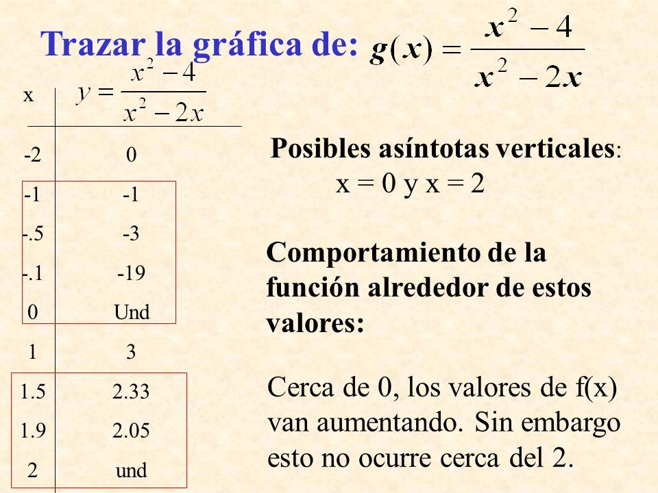 x -2 -.5 -.1 0 1 1.5 1.9 2 0 -3 -19 Und 3 2.33 2.05 und Trazar la gráfica de: Comportamiento de la función alrededor de estos valores: Posibles asínto