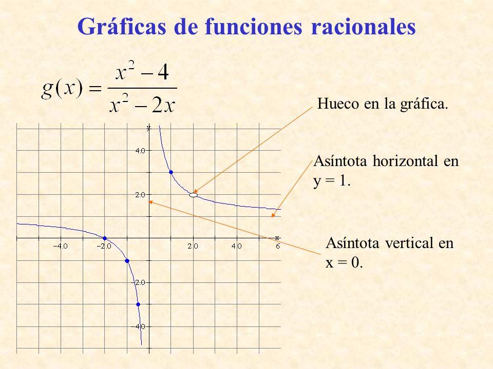 Gráficas de funciones racionales Asíntota horizontal en y = 1. Asíntota vertical en x = 0. Hueco en la gráfica.