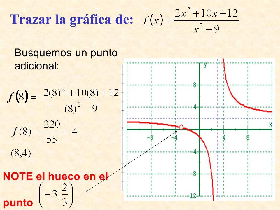 Busquemos un punto adicional: Trazar la gráfica de: NOTE el hueco en el punto