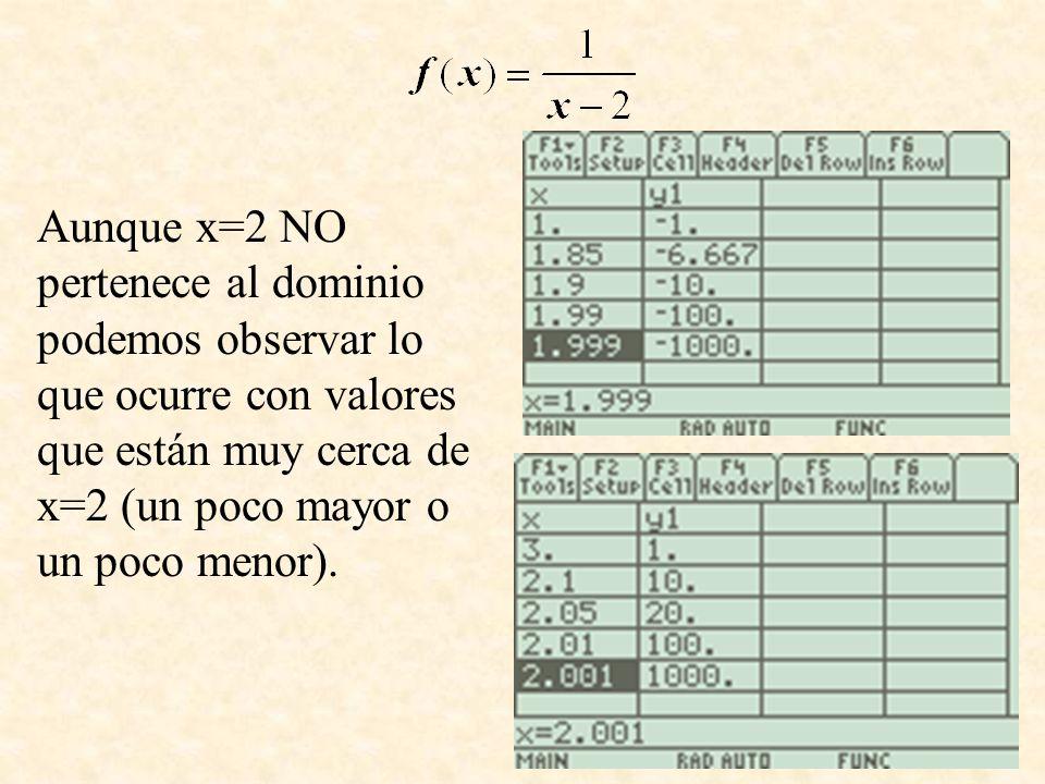 Grafiquemos algunos puntos Si se eligen valores para la x un poco mayores que 2 (2.01, 2.001, etc), los valores de la función se hacen muy grandes.