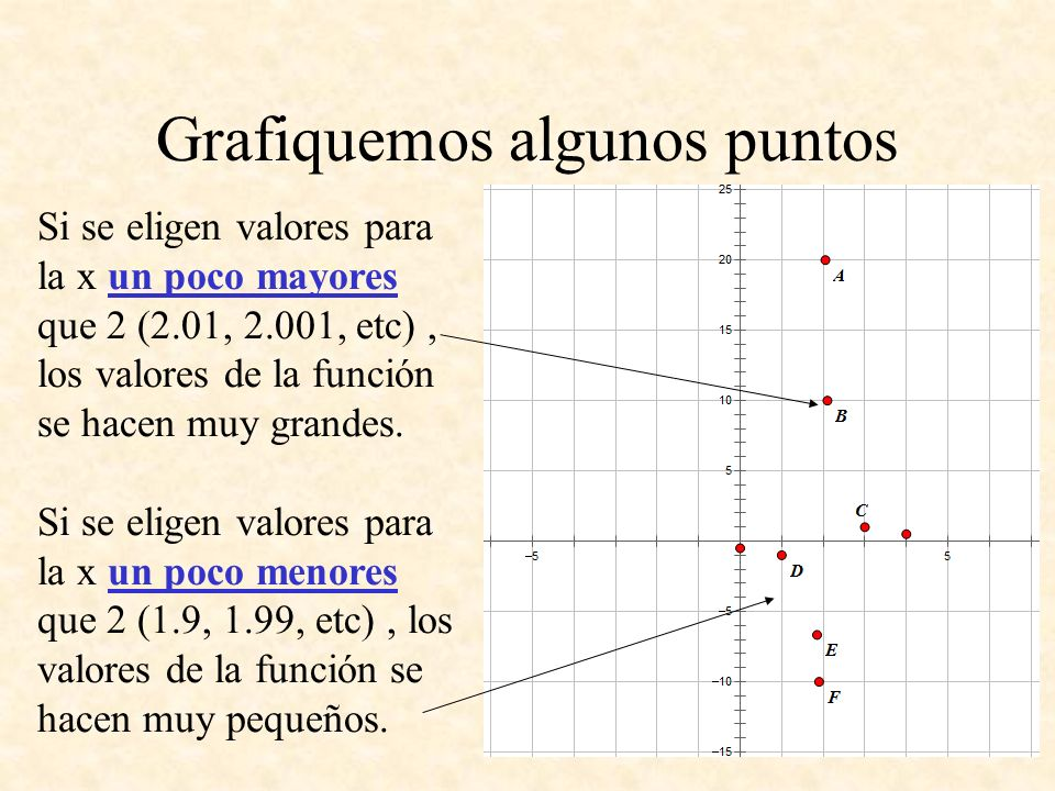 Grafiquemos algunos puntos Si se eligen valores para la x un poco mayores que 2 (2.01, 2.001, etc), los valores de la función se hacen muy grandes. Si