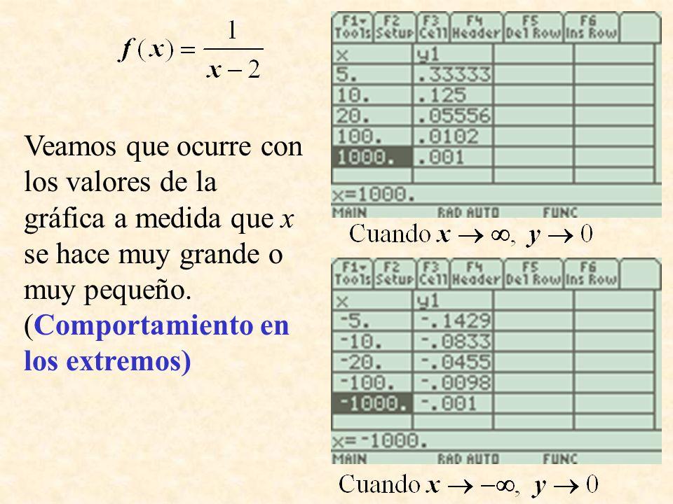 Veamos que ocurre con los valores de la gráfica a medida que x se hace muy grande o muy pequeño. (Comportamiento en los extremos)