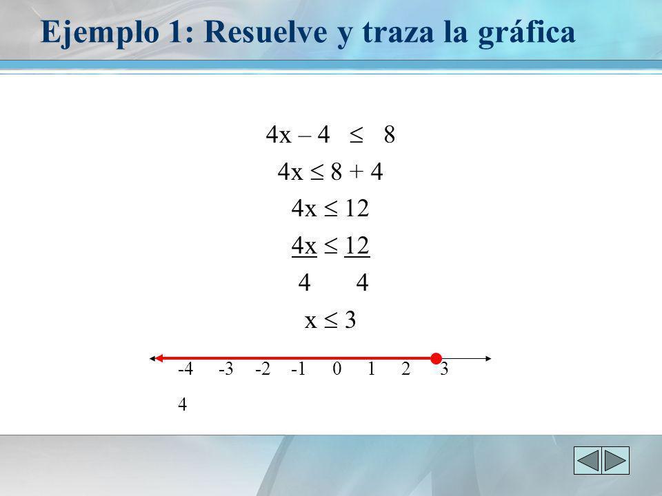 Ejemplo 1: Resuelve y traza la gráfica 4x – 4 8 4x 8 + 4 4x 12 4 4 x 3 -4 -3 -2 -1 0 1 2 3 4
