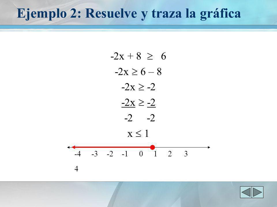 Ejemplo 2: Resuelve y traza la gráfica -2x + 8 6 -2x 6 – 8 -2x -2 -2 -2 x 1 -4 -3 -2 -1 0 1 2 3 4