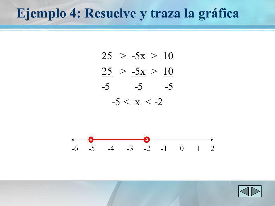 Ejemplo 4: Resuelve y traza la gráfica 25 > -5x > 10 -5 -5 -5 -5 < x < -2 -6 -5 -4 -3 -2 -1 0 1 2