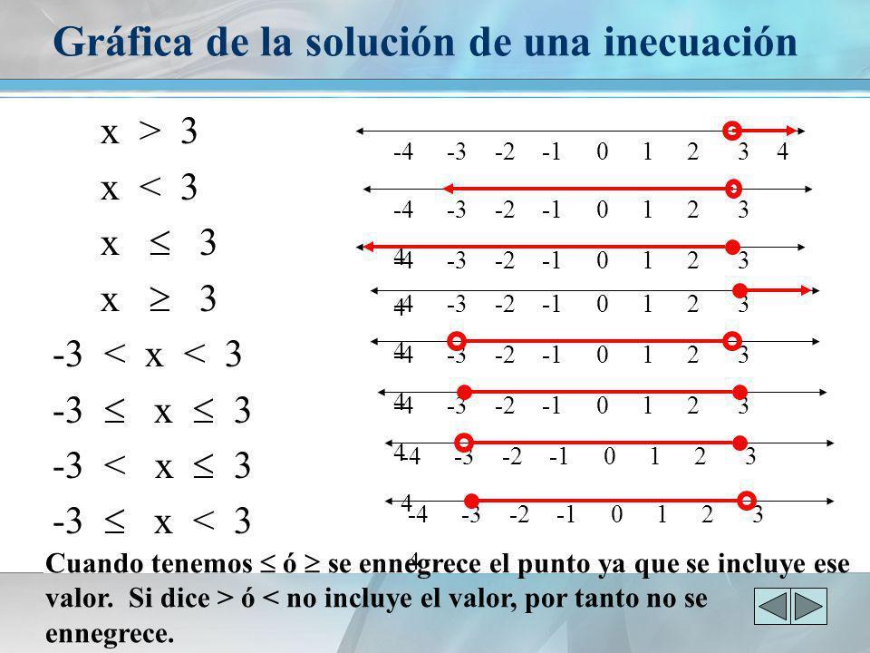 Gráfica de la solución de una inecuación x > 3 x < 3 x 3 -3 < x < 3 -3 x 3 -3 < x 3 -3 x < 3 -4 -3 -2 -1 0 1 2 3 4 Cuando tenemos ó se ennegrece el pu