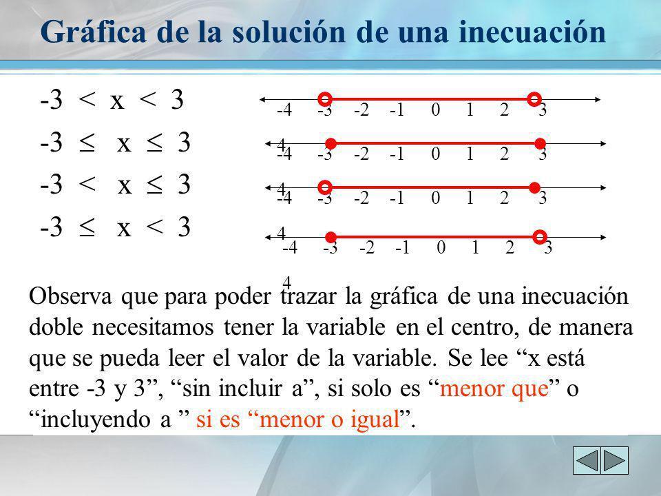 Gráfica de la solución de una inecuación -3 < x < 3 -3 x 3 -3 < x 3 -3 x < 3 -4 -3 -2 -1 0 1 2 3 4 Observa que para poder trazar la gráfica de una ine