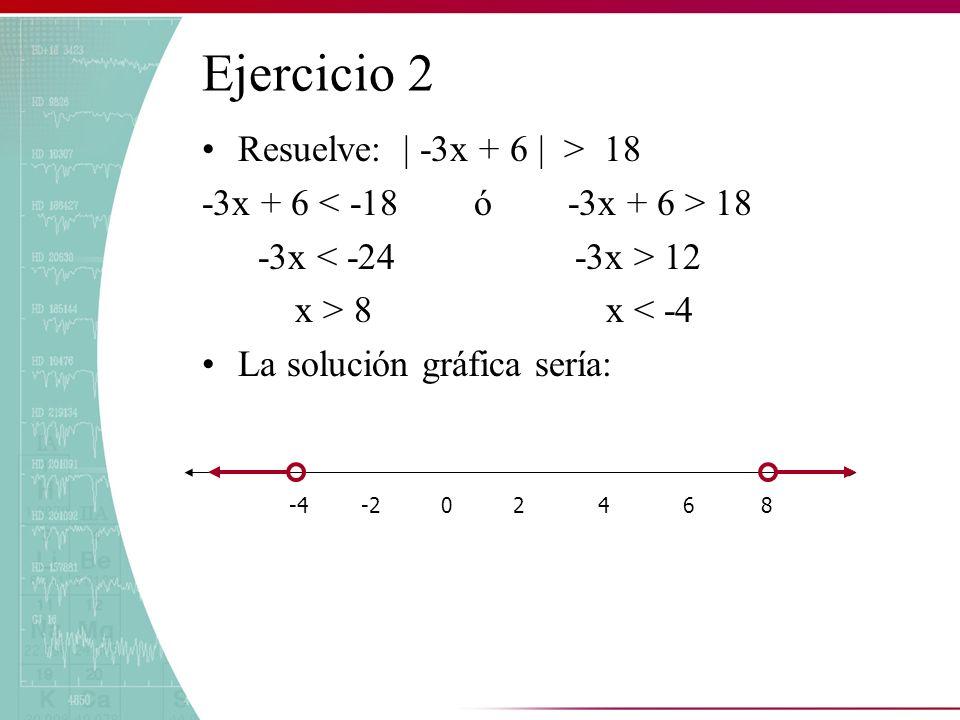 Ejercicio 2 Resuelve: | -3x + 6 | > 18 -3x + 6 18 -3x 12 x > 8 x < -4 La solución gráfica sería: -4 -2 0 2 4 6 8