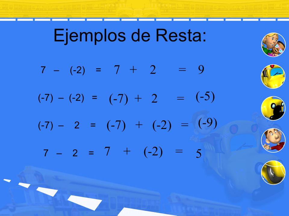 Ejemplos de Resta: 7 – (-2) = (-7) – (-2) = (-7) – 2 = 7 – 2 = 7 + 2 = (-7) + 2 = (-7) + (-2) = 7 + (-2) = 9 (-5) (-9) 5